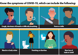 Symptoms of Coronavirus - COVID-19